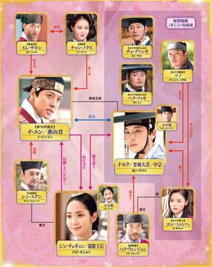 BS-TBSで1月7日から「7日の王妃」放送 - Hello Yeon WooJin(ヨン・ウジン)