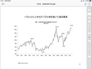 米国株のバフェットレシオは過去最高 - 相場研究家 市岡繁男のほぼ一日一図