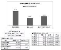 日本共産党の提案で村国保税は約6割に下がること明らかに - ながいきむら議員のつぶやき(日本共産党長生村議員団ブログ)