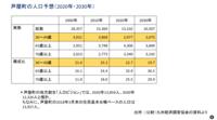 『半分の7000人』一般質問ダイジェスト12月議会2018 ⑦ - 田島けんどう official blog