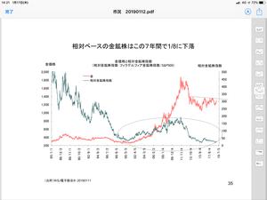 いま最も割安な株は金鉱株だと思う - 相場研究家 市岡繁男のほぼ一日一図