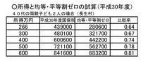 日本共産党の提案で、国保税の引き下げが実現すると、低所得者ほど下げ幅が大に - ながいきむら議員のつぶやき(日本共産党長生村議員団ブログ)