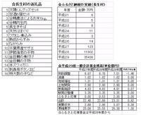 長生村のふるさと納税の返礼品は地元産以外が多い - ながいきむら議員のつぶやき(日本共産党長生村議員団ブログ)