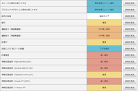 【 Genesis2.0 遺伝子検査 】東松山|川越|坂戸|熊谷|健康診断 - にんにんTAX