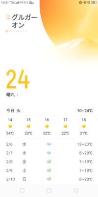 24 ℃春でしょうか、グルガオン - インド現地採用 生活費記録