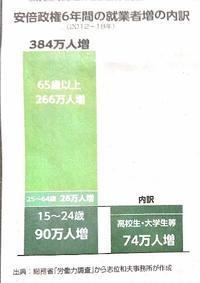 【安倍政権】就業者増加の内実 - 杉本敏宏のつれづれなるままに