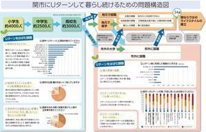 Uターンを促すためには、出て行った後の「情報の遮断」がないこと - 関ジャーナル-岐阜県関市のディープな情報とまちづくりのこと-