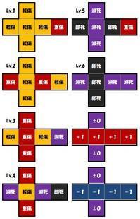 【TRPGモジュール】ダメージダイス2 - セメタリープライム2