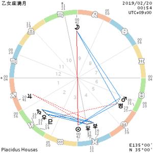 2019年2月20日乙女座満月/永遠なんてものアルワケナイデショ~♪ - Fiorita  フィオリータです。
