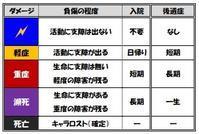 【TRPGモジュール】ダメージダイス ver.3 - セメタリープライム2
