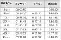 篠山ABCマラソン(速報) - My ブログ