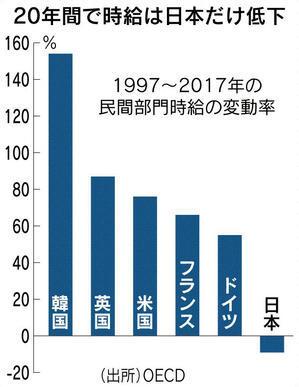 賃金の伸び率は日本だけマイナス(前段がかなり長いですが) - tommy先生の「世相を斬る」