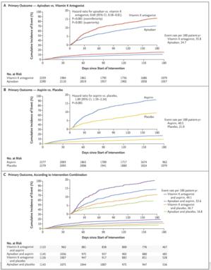 アピキサバンに関する抗凝固薬・抗血小板薬併用のRCT(Augustus試験):NEJM誌 - 心房細動な日々