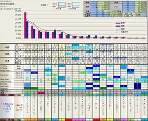3.24 今日の結果 - フィボナッチ馬券