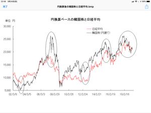 円建ての韓国株と日経平均 - 相場研究家 市岡繁男のほぼ一日一図