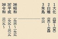 新元号が「令和」に決定、御譲位に基づく「徳仁天皇陛下御即位」まで1ヶ月を切って改めて思うことと新たに思うこと - 前田画楽堂本舗