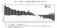 日本国人口2 - LUZの熊野古道案内