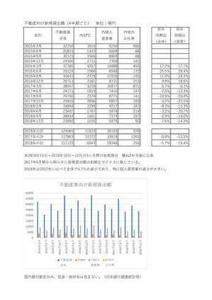 不動産向け新規貸出額 - 名駅不動産鑑定日誌