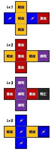 【TRPGモジュール】ダメージダイス ver.4 - セメタリープライム2