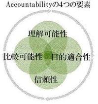 TraceabilityとAccountability - すてきな農業のスタイル