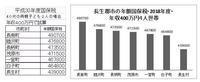 4人世帯の年額国保税を長生郡市の市町村で比較してみました - ながいきむら議員のつぶやき(日本共産党長生村議員団ブログ)