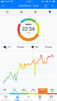 本日のRUN 10km 6:28min/km - ( どーもボキです > Z_ ̄∂