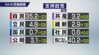 内閣支持率 - SPORTS 憲法  政治