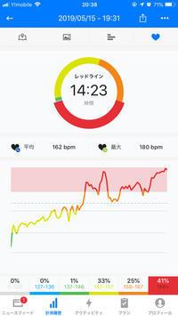 本日のRUN 6.3km 5:38min/km - ( どーもボキです > Z_ ̄∂