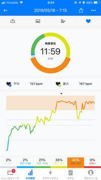 本日のRUN 5km 5:55min/km - ( どーもボキです > Z_ ̄∂