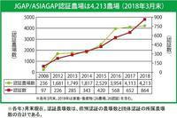 認証数の最新情報(日本GAP協会) - すてきな農業のスタイル