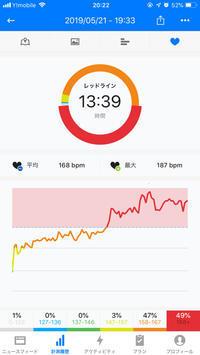 本日のRUN 5km 5:42min/km - ( どーもボキです > Z_ ̄∂
