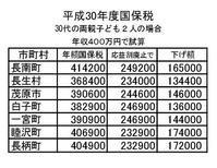長生郡市の国保税、均等割・平等割の廃止の一覧表を訂正 - ながいきむら議員のつぶやき(日本共産党長生村議員団ブログ)