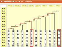 藤井聡太7段で、思案に暮れる【追加】 - 一歩一歩!振り返れば、人生はらせん階段