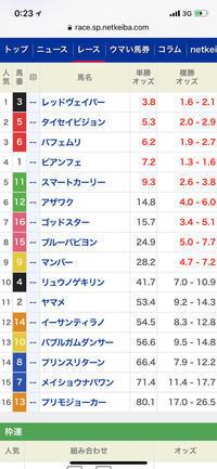 函館2歳S 2019予想 - 競馬好きサラリーマンの週末まで待てない!