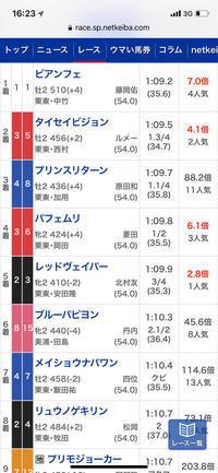 函館2歳S2019 回顧 - 競馬好きサラリーマンの週末まで待てない!