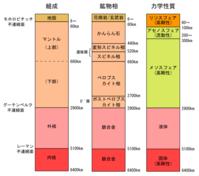 遠隔地震高深度震源 - LUZの熊野古道案内