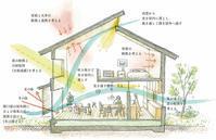 自然エネルギーとの付き合い方。(その1) - 50代からの家づくり。