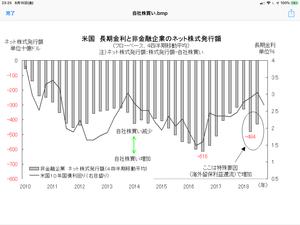 長期金利上昇にもろい米国株 「グラフの声を聞く」週刊エコノミスト連載 2019/3/12 - 相場研究家 市岡繁男のほぼ一日一図