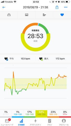 マラソン4時間トレーニング #37 「50分 ゆっくり」 - ( どーもボキです > Z_ ̄∂