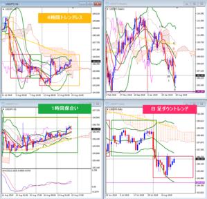 今週のシナリオ - FX~チャート分析に白黒つけるブログ~