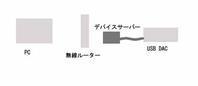 USBデバイスサーバーで音楽再生 実験中 - inside out