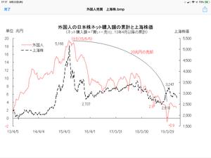 外国人の日本株売りは3月と9月 「グラフの声を聞く」 週刊エコノミスト 2019/3/17 - 相場研究家 市岡繁男のほぼ一日一図