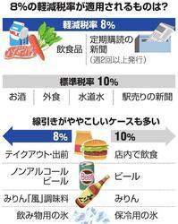 消費税……10% 同友会?! - SPORTS 憲法  政治