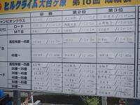 9月8日④ - 服部産業株式会社サイクリング部(3冊目)