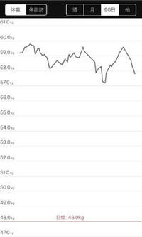 ジム_3ヶ月グラフ - 40代からの色々