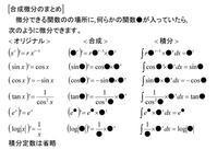 オイラーの公式の周辺≪2≫合成微分 - 齊藤数学教室「算数オリンピックの旅」を始めませんか?