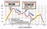 消費税を導入した目的は、日本経済を鈍化させる為です。 - 爆龍ブログ