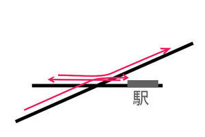 スイッチバック旅(1) 初狩駅へ - 俺の居場所2