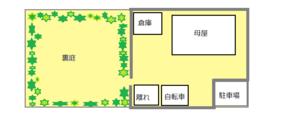 ゆとりある敷地 (+1) - 幸せを育む家☆100の条件!