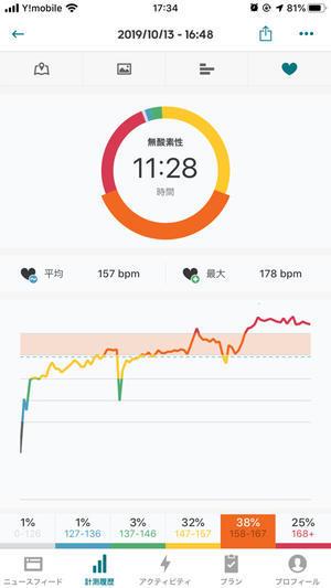 本日のRUN 5.4km 5:32min/km - ( … > Z_ ̄∂